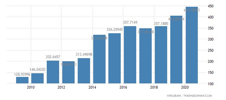 mongolia export volume index 2000  100 wb data