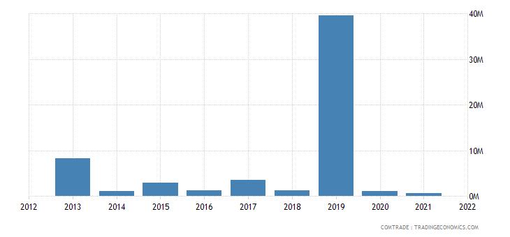 mongolia exports australia