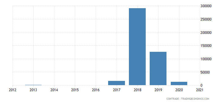 mongolia exports brazil