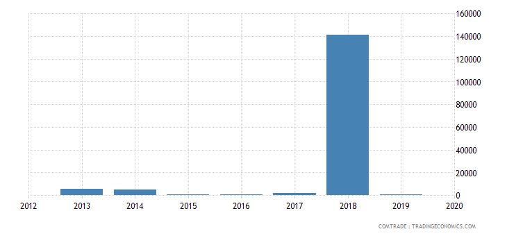 mongolia exports bulgaria