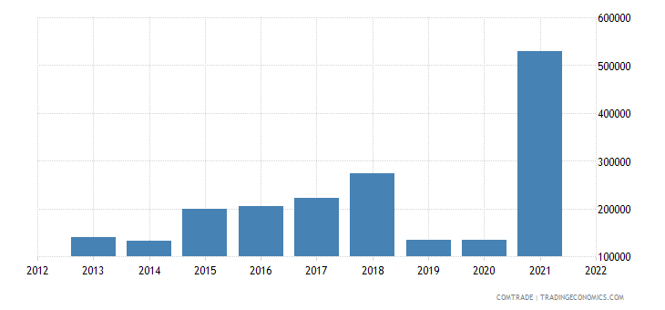 mongolia exports czech republic