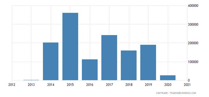 mongolia exports finland