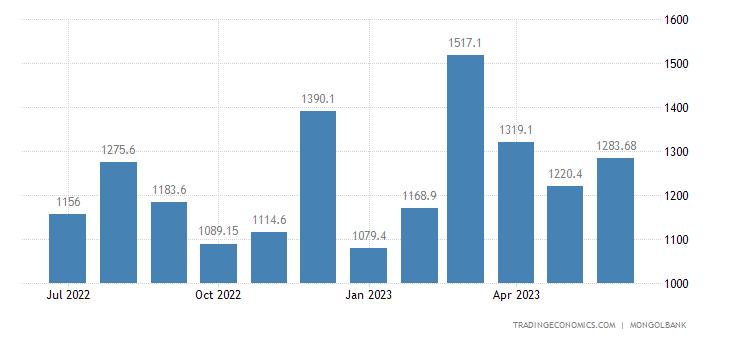 Mongolia Exports
