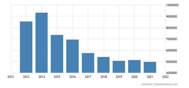 mongolia exports france
