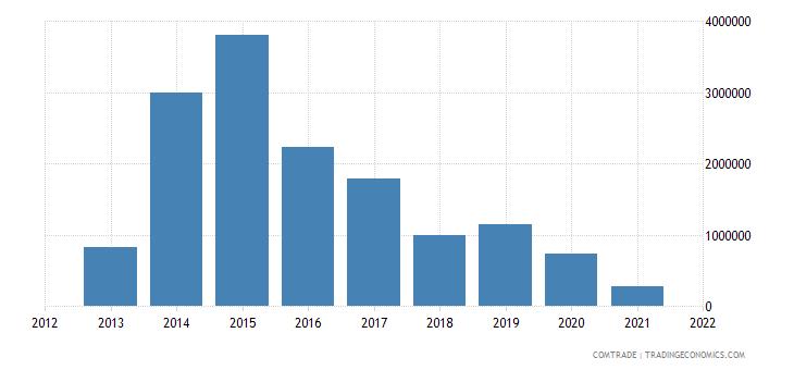mongolia exports india