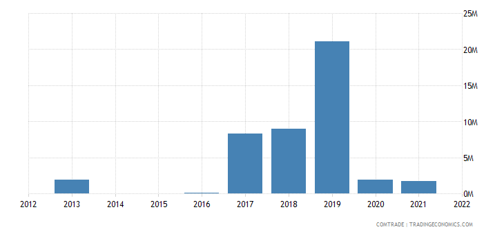 mongolia exports iran