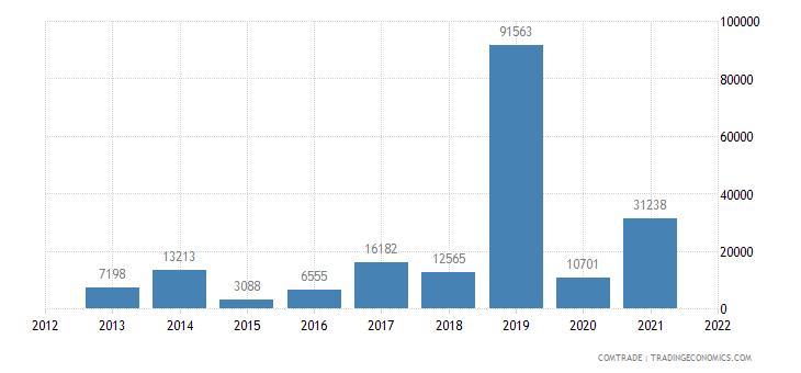mongolia exports ireland