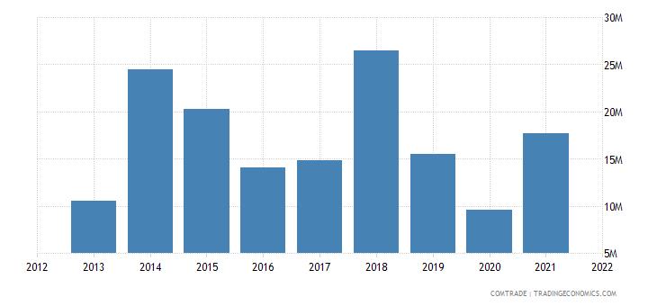 mongolia exports japan