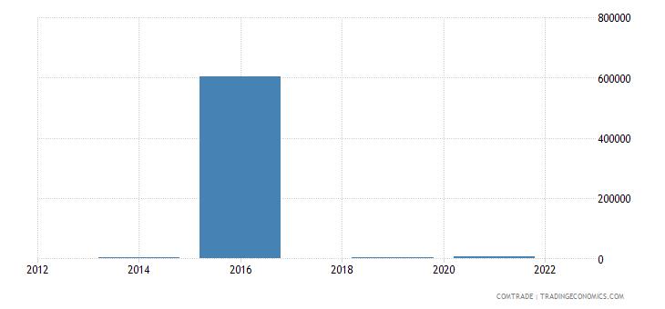 mongolia exports kenya