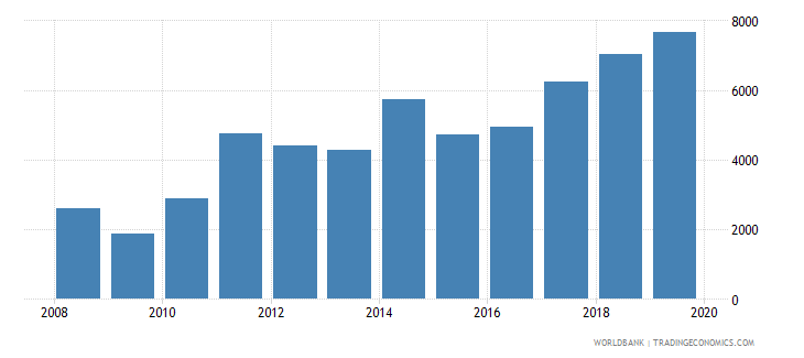 mongolia exports merchandise customs current us$ millions seas adj  wb data