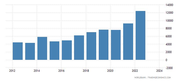 mongolia exports merchandise customs current us$ millions wb data