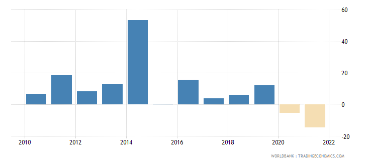 mongolia exports of goods and services annual percent growth wb data