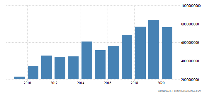 mongolia exports of goods and services bop us dollar wb data