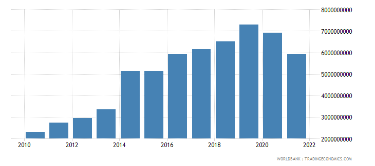 mongolia exports of goods and services constant 2000 us dollar wb data