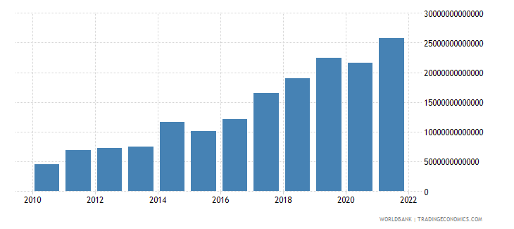 mongolia exports of goods and services current lcu wb data