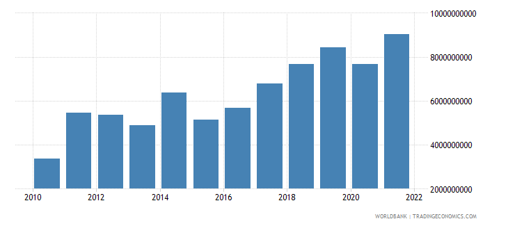 mongolia exports of goods and services us dollar wb data