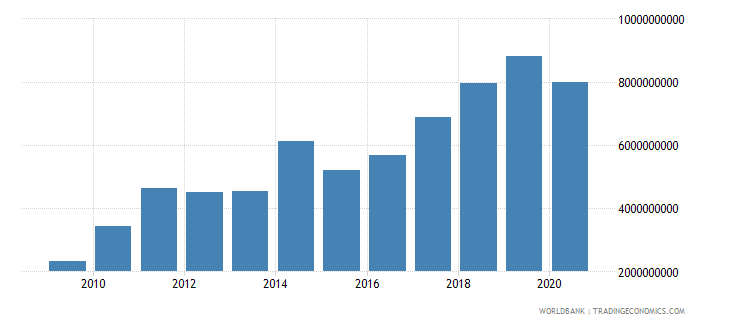 mongolia exports of goods services and income bop us dollar wb data