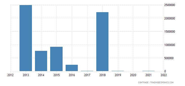 mongolia exports philippines