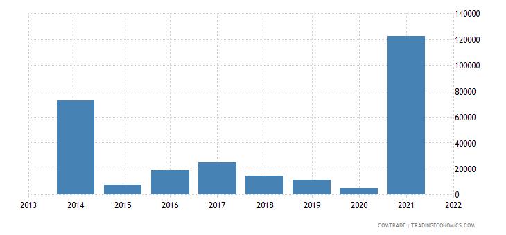 mongolia exports portugal
