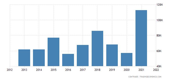 mongolia exports russia