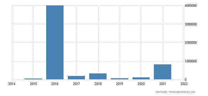 mongolia exports saudi arabia