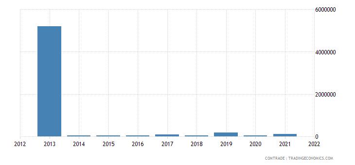 mongolia exports ukraine