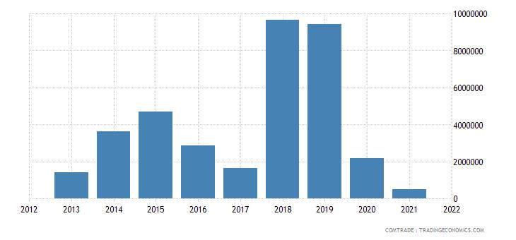 mongolia exports vietnam