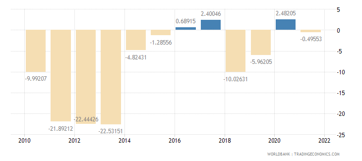 mongolia external balance on goods and services percent of gdp wb data