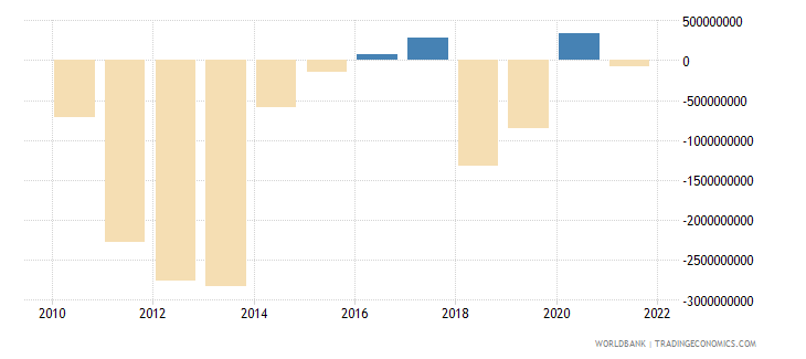 mongolia external balance on goods and services us dollar wb data