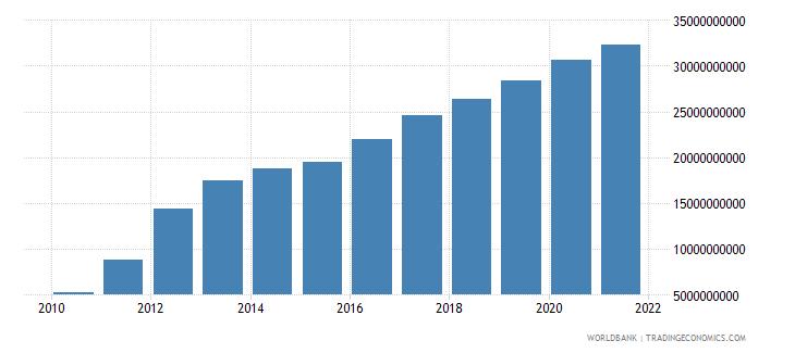 mongolia external debt stocks long term dod us dollar wb data