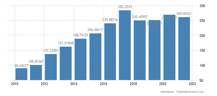mongolia external debt stocks percent of gni wb data