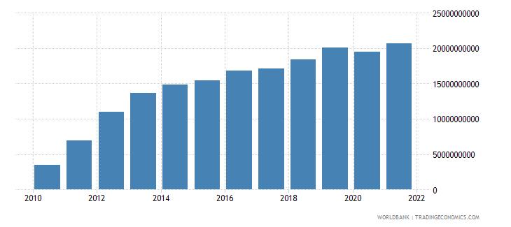 mongolia external debt stocks private nonguaranteed png dod us dollar wb data