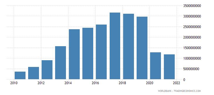 mongolia external debt stocks short term dod us dollar wb data