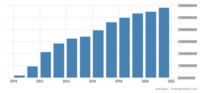 mongolia external debt stocks total dod us dollar wb data