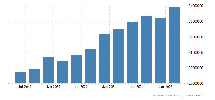 Mongolia Total External Debt