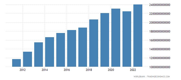 mongolia final consumption expenditure constant lcu wb data