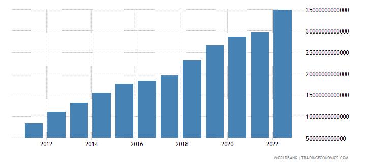 mongolia final consumption expenditure current lcu wb data
