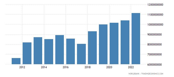 mongolia final consumption expenditure us dollar wb data