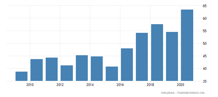 mongolia financial system deposits to gdp percent wb data