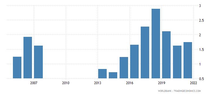 mongolia food exports percent of merchandise exports wb data