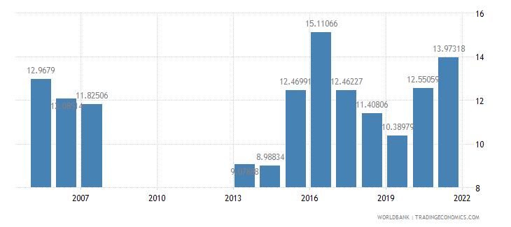 mongolia food imports percent of merchandise imports wb data
