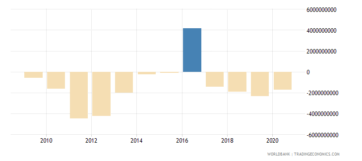 mongolia foreign direct investment net bop us dollar wb data