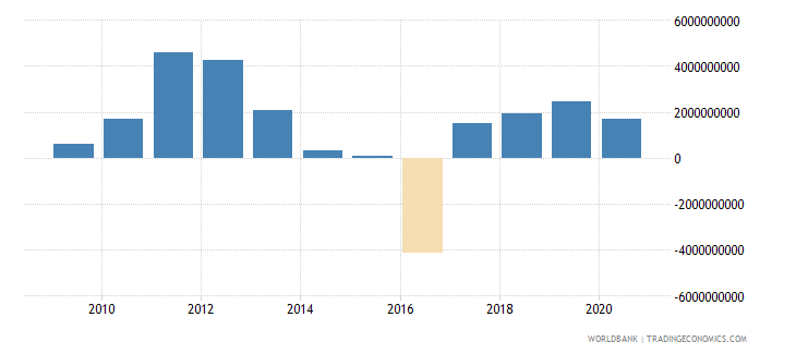 mongolia foreign direct investment net inflows bop us dollar wb data
