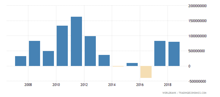 mongolia foreign direct investment net inflows in reporting economy drs us dollar wb data