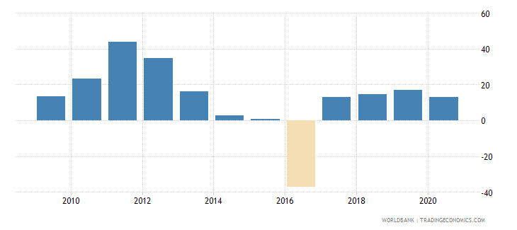 mongolia foreign direct investment net inflows percent of gdp wb data