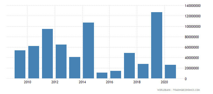 mongolia foreign direct investment net outflows bop current us$ wb data