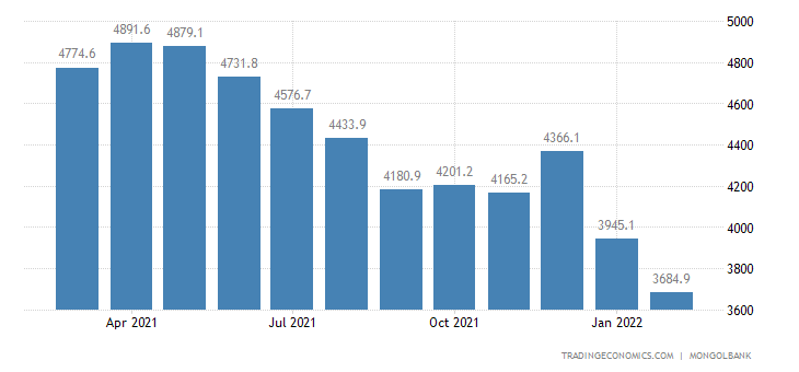 Mongolia Foreign Exchange Reserves