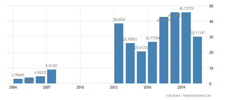 mongolia fuel exports percent of merchandise exports wb data