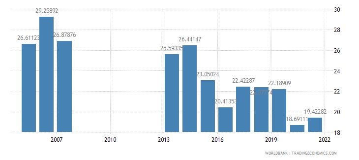 mongolia fuel imports percent of merchandise imports wb data