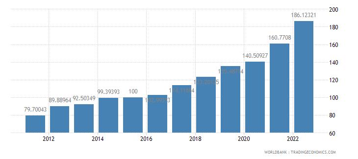 mongolia gdp deflator base year varies by country wb data